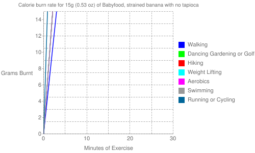 Exercise profile for 15g (0.53 oz) of Babyfood, strained banana with no tapioca