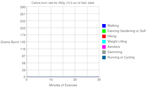 Exercise profile for 292g (10.3 oz) of Salt, table