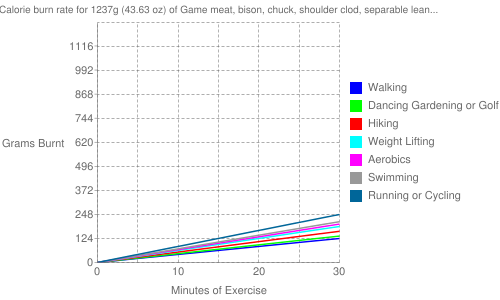 Exercise profile for 1237g (43.63 oz) of Game meat, bison, chuck, shoulder clod, separable lean only, 3-5 lb roast, raw