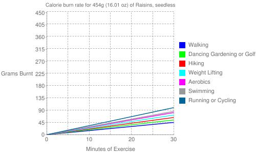 Exercise profile for 454g (16.01 oz) of Raisins, seedless