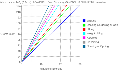 Exercise profile for 245g (8.64 oz) of CAMPBELL Soup Company, CAMPBELL'S CHUNKY Microwavable Bowls, Sirloin Burger with Country Vegetables Soup, ready-to-serve