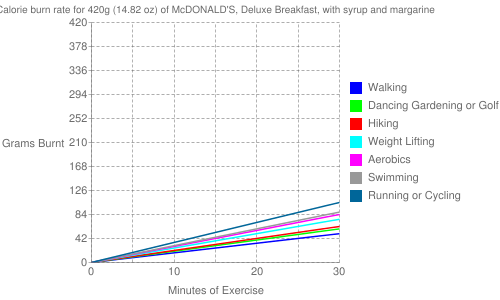 Exercise profile for 420g (14.82 oz) of McDONALD'S, Deluxe Breakfast, with syrup and margarine