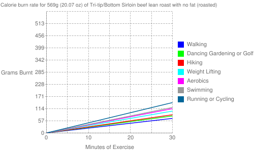 Exercise profile for 569g (20.07 oz) of Tri-tip/Bottom Sirloin beef lean roast with no fat (roasted)