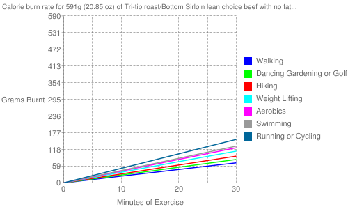 Exercise profile for 591g (20.85 oz) of Tri-tip roast/Bottom Sirloin lean choice beef with no fat (roasted)