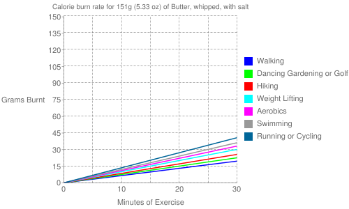 Exercise profile for 151g (5.33 oz) of Butter, whipped, with salt