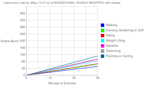 Exercise profile for 399g (14.07 oz) of BURGER KING, DOUBLE WHOPPER, with cheese