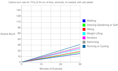 Exercise profile for 157g (5.54 oz) of Nuts, almonds, oil roasted, with salt added