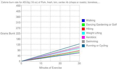 Exercise profile for 453.6g (16 oz) of Pork, fresh, loin, center rib (chops or roasts), boneless, separable lean and fat, raw