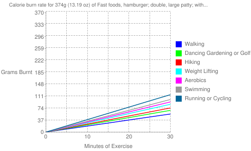 Exercise profile for 374g (13.19 oz) of Fast foods, hamburger; double, large patty; with condiments, vegetables and mayonnaise