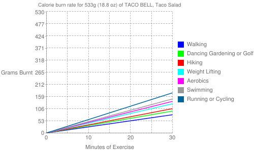 Exercise profile for 533g (18.8 oz) of TACO BELL, Taco Salad