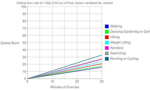 Exercise profile for 100g (3.53 oz) of Pork, bacon, rendered fat, cooked
