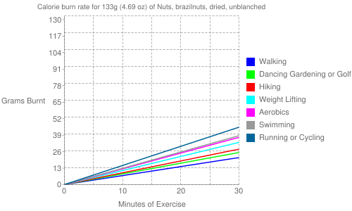 Exercise profile for 133g (4.69 oz) of Nuts, brazilnuts, dried, unblanched