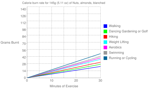 Exercise profile for 145g (5.11 oz) of Nuts, almonds, blanched