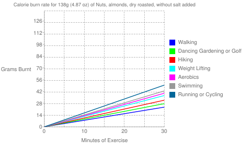 Exercise profile for 138g (4.87 oz) of Nuts, almonds, dry roasted, without salt added