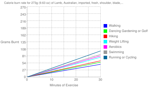 """Exercise profile for 273g (9.63 oz) of Lamb, Australian, imported, fresh, shoulder, blade, separable lean and fat, trimmed to 1/8"""" fat, cooked, broiled"""