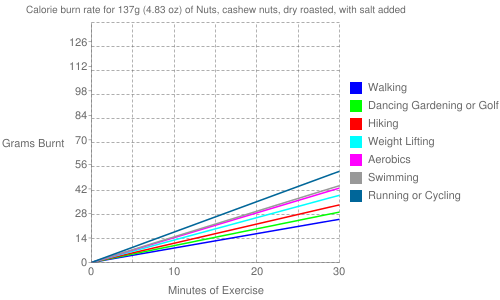 Exercise profile for 137g (4.83 oz) of Nuts, cashew nuts, dry roasted, with salt added