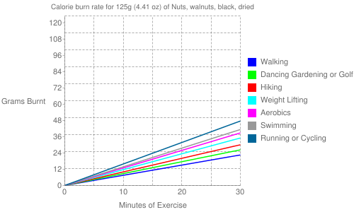Exercise profile for 125g (4.41 oz) of Nuts, walnuts, black, dried