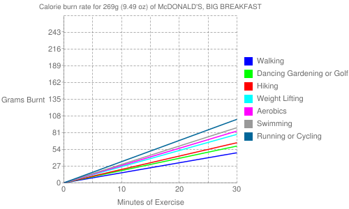 Exercise profile for 269g (9.49 oz) of McDONALD'S, BIG BREAKFAST