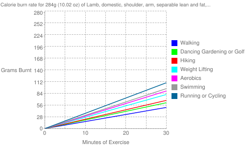 "Exercise profile for 284g (10.02 oz) of Lamb, domestic, shoulder, arm, separable lean and fat, trimmed to 1/8"" fat, choice, roasted"