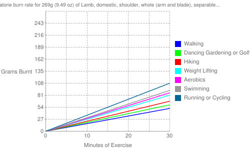"Exercise profile for 269g (9.49 oz) of Lamb, domestic, shoulder, whole (arm and blade), separable lean and fat, trimmed to 1/4"" fat, choice, cooked, roasted"