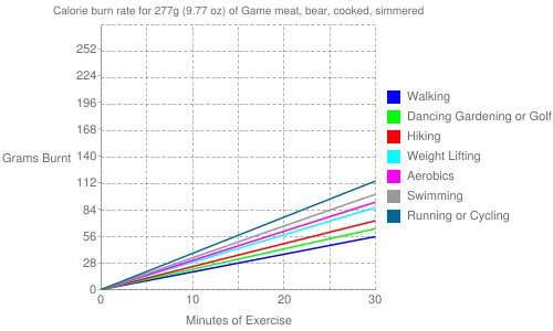 Exercise profile for 277g (9.77 oz) of Game meat, bear, cooked, simmered