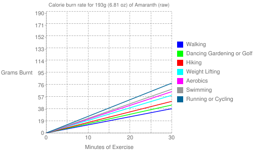 Exercise profile for 193g (6.81 oz) of Amaranth (raw)