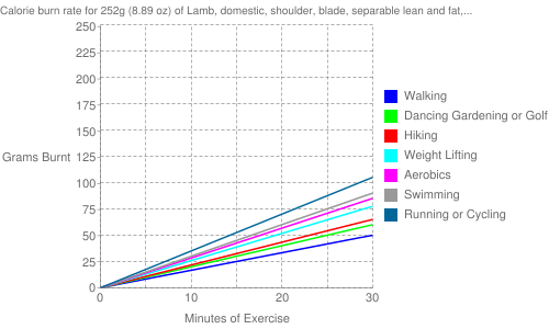 """Exercise profile for 252g (8.89 oz) of Lamb, domestic, shoulder, blade, separable lean and fat, trimmed to 1/4"""" fat, choice, cooked, broiled"""