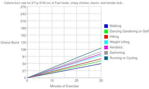 Exercise profile for 271g (9.56 oz) of Fast foods, crispy chicken, bacon, and tomato club sandwich, with cheese, lettuce, and mayonnaise