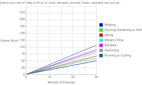 """Exercise profile for 256g (9.03 oz) of Lamb, domestic, shoulder, blade, separable lean and fat, trimmed to 1/8"""" fat, choice, cooked, roasted"""