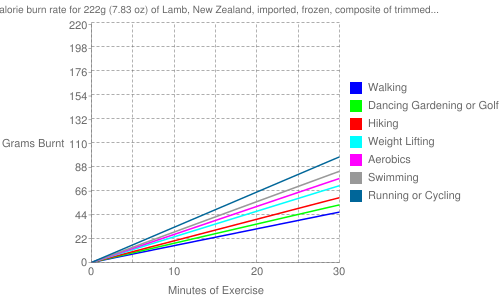 Exercise profile for 222g (7.83 oz) of Lamb, New Zealand, imported, frozen, composite of trimmed retail cuts, separable lean and fat, cooked
