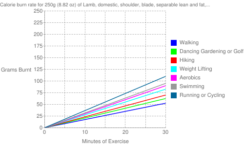 "Exercise profile for 250g (8.82 oz) of Lamb, domestic, shoulder, blade, separable lean and fat, trimmed to 1/8"" fat, choice, cooked, broiled"