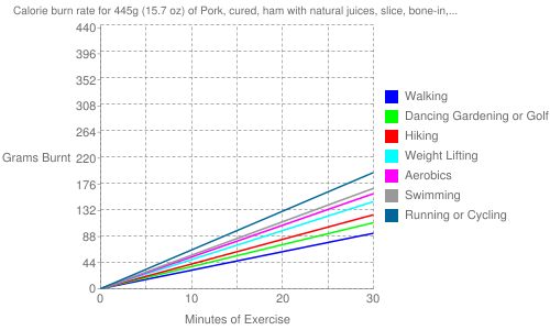 Exercise profile for 445g (15.7 oz) of Pork, cured, ham with natural juices, slice, bone-in, separable lean only, heated, pan-broil