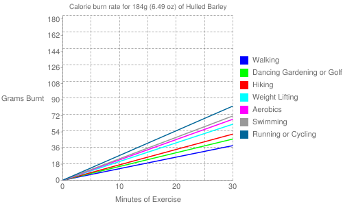 Exercise profile for 184g (6.49 oz) of Hulled Barley