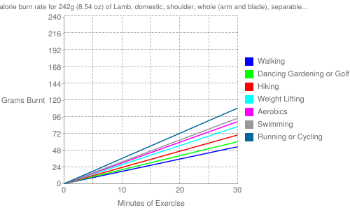 """Exercise profile for 242g (8.54 oz) of Lamb, domestic, shoulder, whole (arm and blade), separable lean and fat, trimmed to 1/8"""" fat, choice, cooked, broiled"""