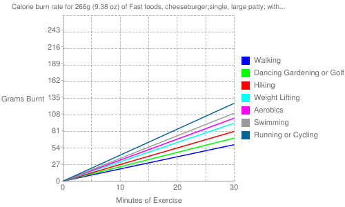 Exercise profile for 266g (9.38 oz) of Fast foods, cheeseburger;single, large patty; with condiments, vegetables and mayonnaise