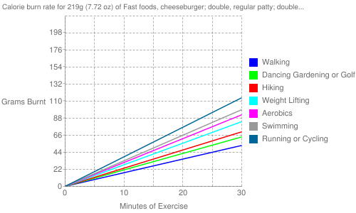 Exercise profile for 219g (7.72 oz) of Fast foods, cheeseburger; double, regular patty; double decker bun with condiments and special sauce