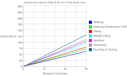 Exercise profile for 263g (9.28 oz) of Fast foods, taco