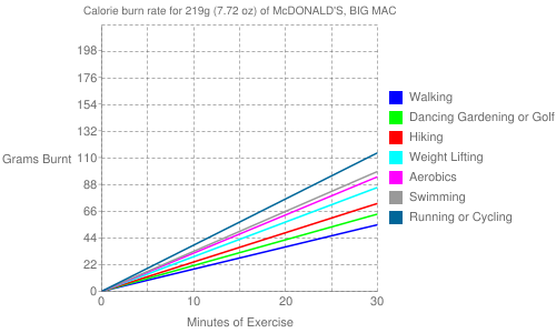 Exercise profile for 219g (7.72 oz) of McDONALD'S, BIG MAC
