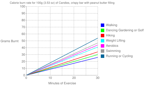 Exercise profile for 100g (3.53 oz) of Candies, crispy bar with peanut butter filling