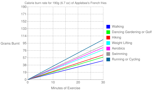 Exercise profile for 190g (6.7 oz) of Applebee's French fries