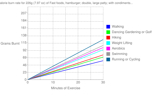 Exercise profile for 226g (7.97 oz) of Fast foods, hamburger; double, large patty; with condiments and vegetables