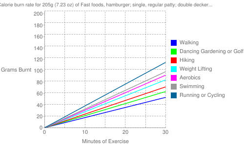 Exercise profile for 205g (7.23 oz) of Fast foods, hamburger; single, regular patty; double decker bun with condiments and special sauce