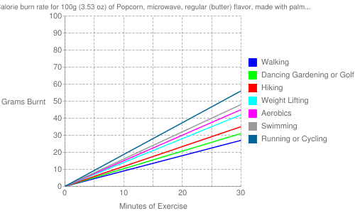 Exercise profile for 100g (3.53 oz) of Popcorn, microwave, regular (butter) flavor, made with palm oil