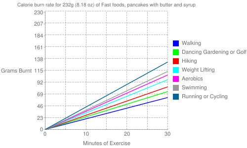 Exercise profile for 232g (8.18 oz) of Fast foods, pancakes with butter and syrup