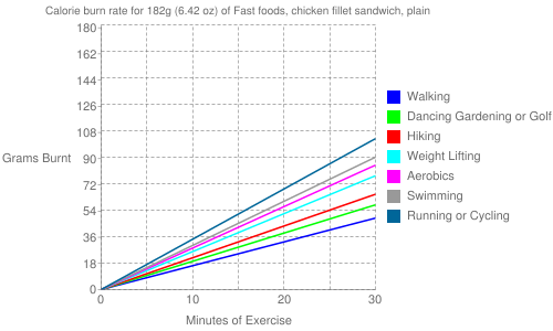 Exercise profile for 182g (6.42 oz) of Fast foods, chicken fillet sandwich, plain