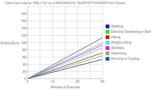 Exercise profile for 199g (7.02 oz) of McDONALD'S, QUARTER POUNDER with Cheese