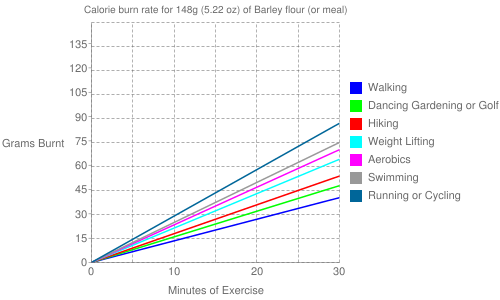 Exercise profile for 148g (5.22 oz) of Barley flour (or meal)