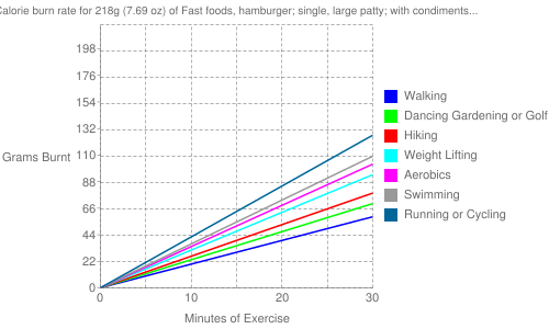 Exercise profile for 218g (7.69 oz) of Fast foods, hamburger; single, large patty; with condiments and vegetables