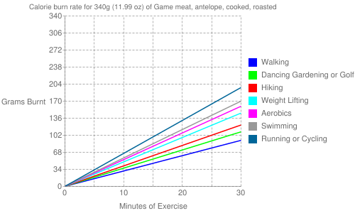 Exercise profile for 340g (11.99 oz) of Game meat, antelope, cooked, roasted