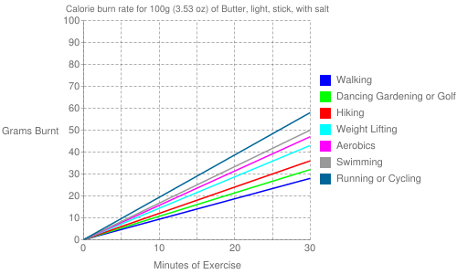 Exercise profile for 100g (3.53 oz) of Butter, light, stick, with salt
